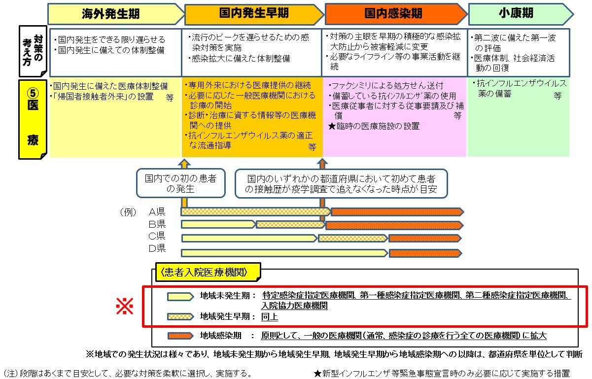 緊急 新型 事態 宣言 インフルエンザ