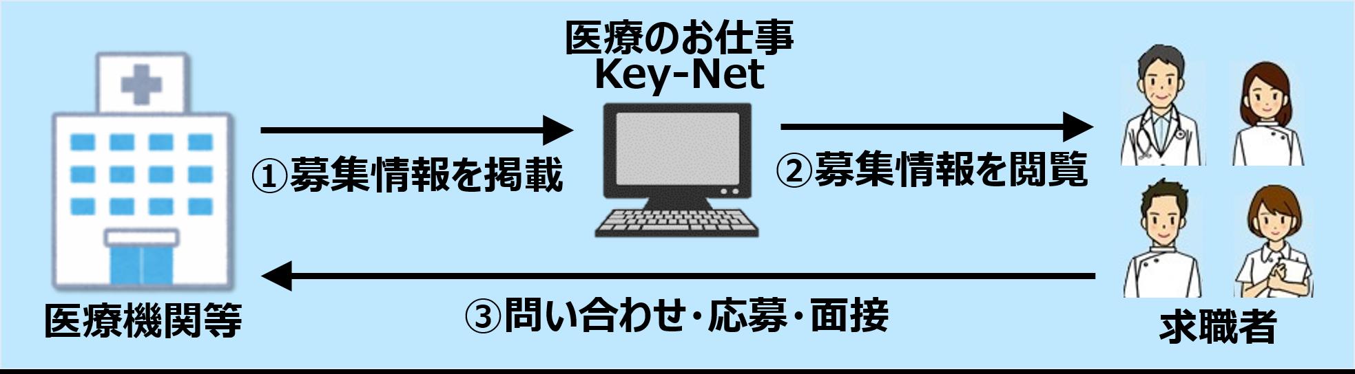 医師・看護師・医療人材の求人情報サイト 「医療のお仕事 Key-Net ...