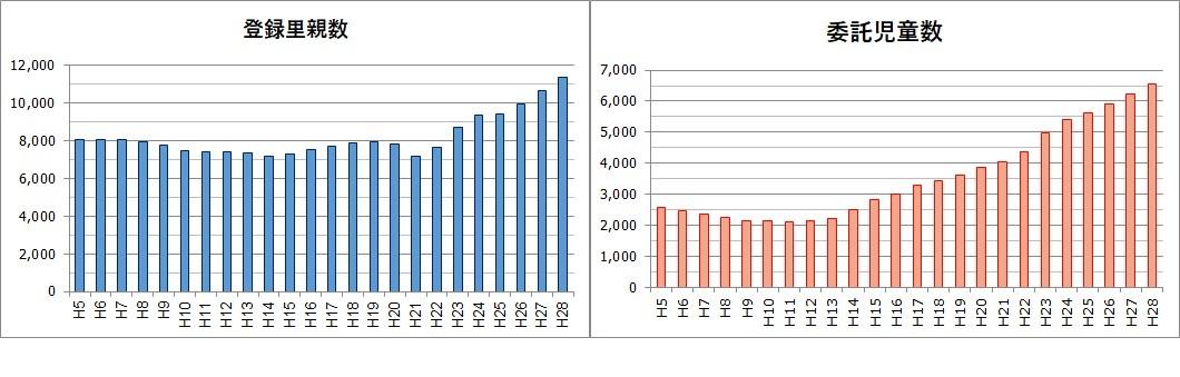 里親と児童数の推移グラフ