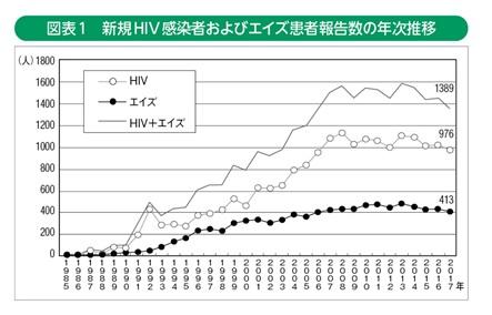 エイズ 初期 症状 男性