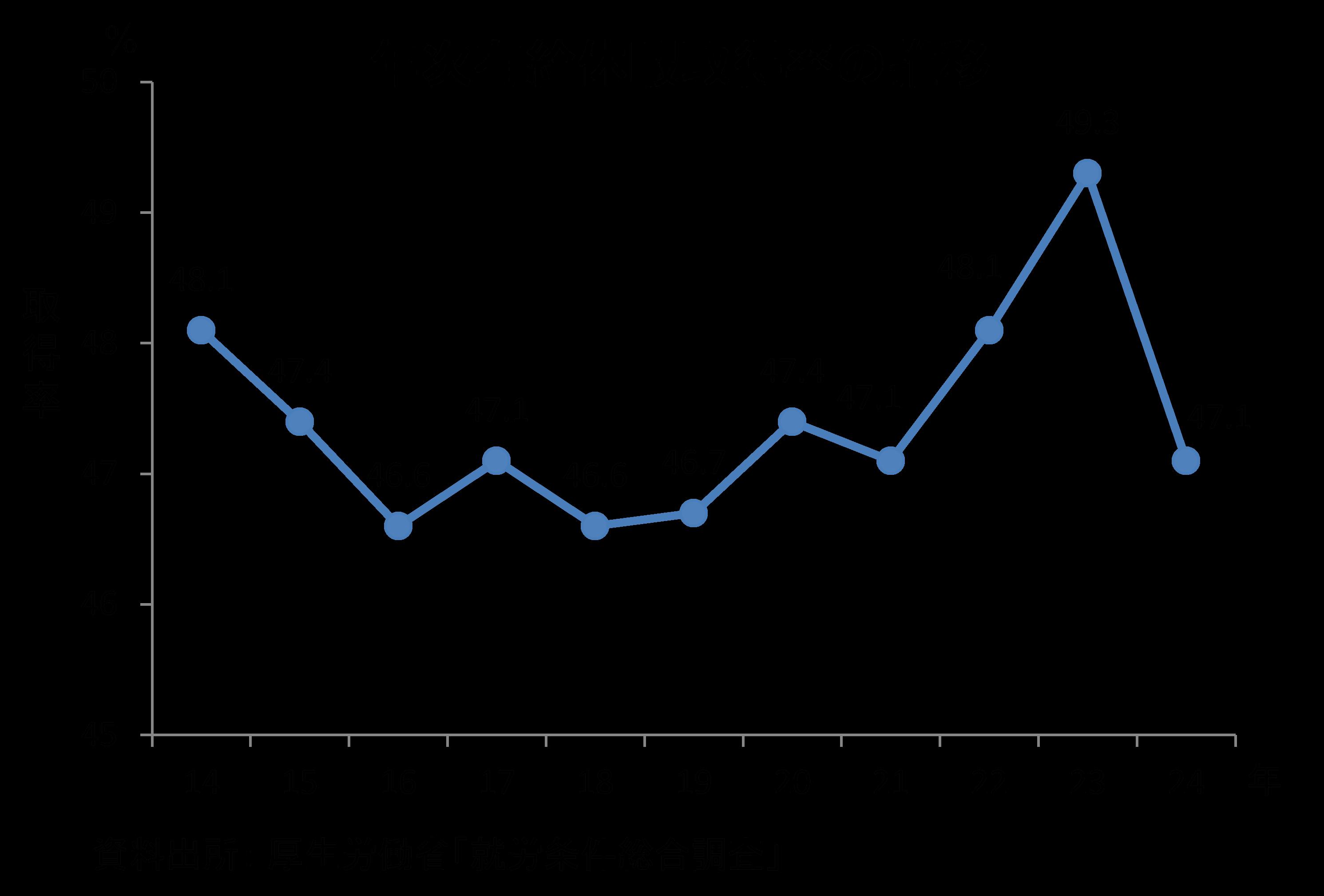10月は年次有給休暇取得促進期間です |報道発表資料|厚生労働省