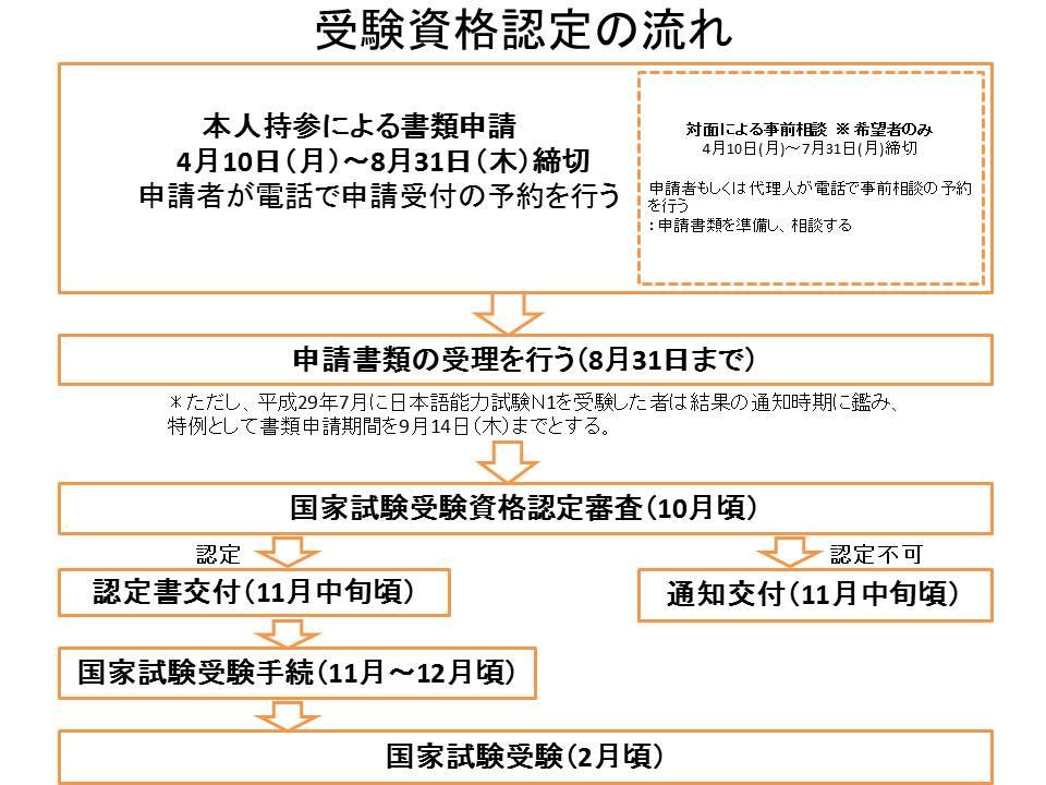 助産師国家試験受験資格認定について