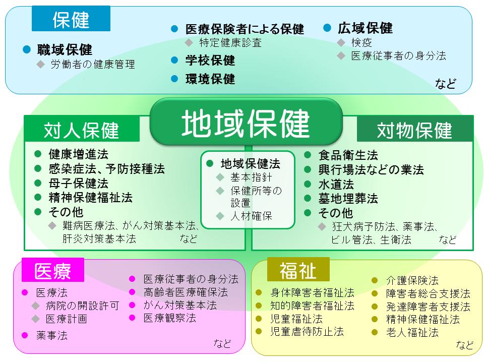 [図]地域保健に関わる施策