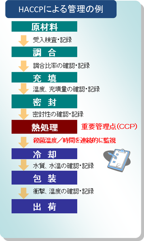 HACCPによる管理の例。原材料(受入検査・記録)。調合(調合比率の確認・記録)。充填(温度、充填量の確認・記録)。密封(密封性の確認・記録)。熱処理、重点管理点(CCP)(殺菌温度/時間を連続的に監視)。冷却(水質、水温の確認・記録)。包装(衝撃、温度の確認・記録)。出荷