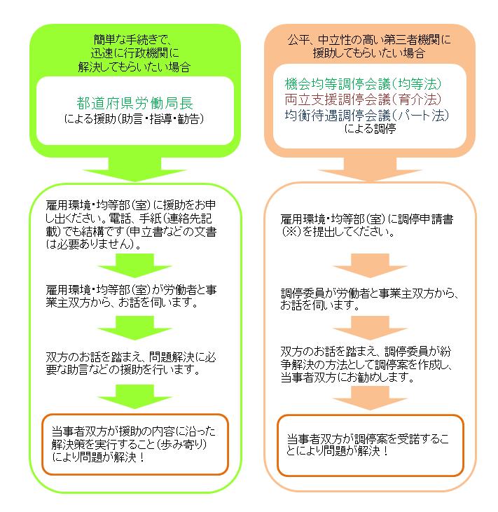 都道府県労働局長による援助と調停委員(弁護士や学識経験者などの専門家)による調停