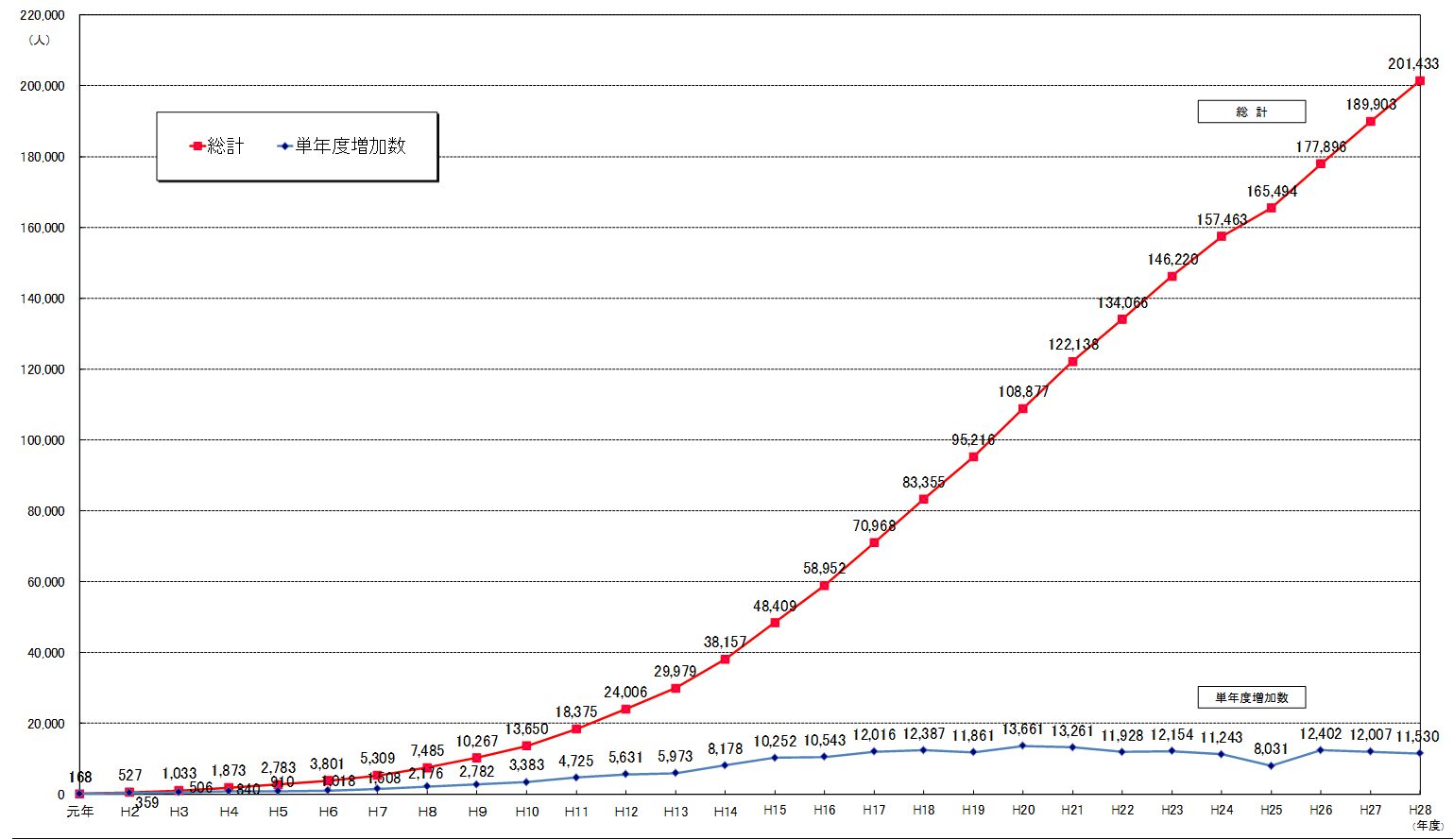 ページ3:社会福祉士の登録者数の推移