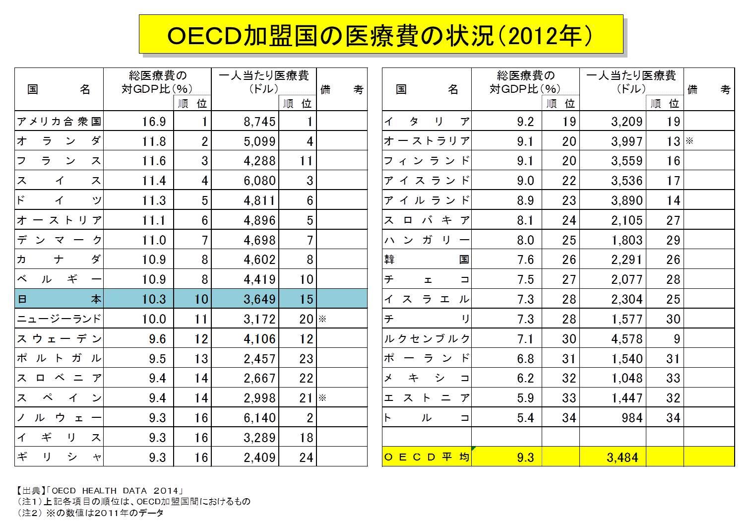 OECD加盟国の医療費の状況(2012年)総医療費の対GDP比(%)OECD平均は9.3パーセント。一人当たり医療費(ドル)は3,484ドル。これに対して日本の総医療費の対GDP比(%)は、10.3%。順位は10位。一人当たり医療費(ドル)は、3,649ドル。順位は15位。