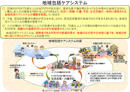 https://www.mhlw.go.jp/seisakunitsuite/bunya/hukushi_kaigo/kaigo_koureisha/chiiki-houkatsu/images/index01.png