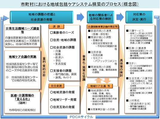 地域包括ケアシステム構築のプロセス