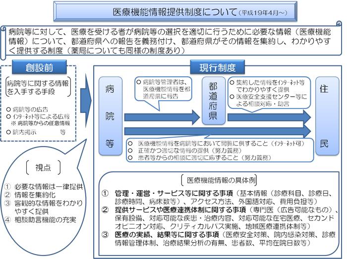 医療機能情報提供制度について