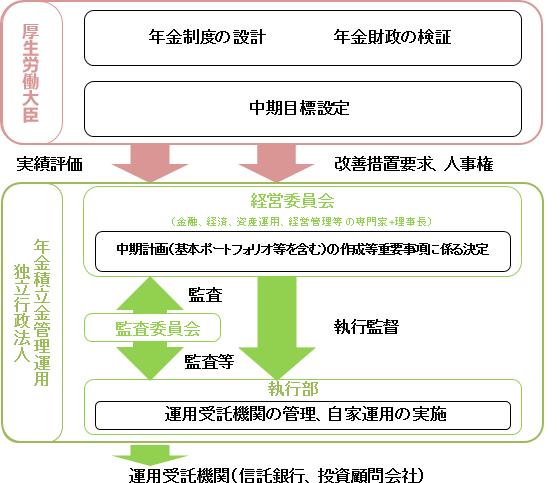 図:年金積立金の管理・運用の仕組み