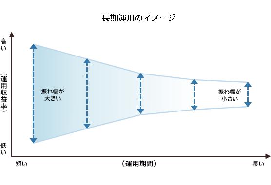図:長期運用のイメージ