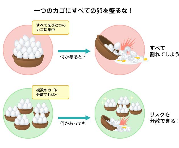 図:一つのカゴにすべての卵を盛るな!