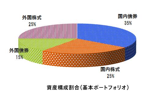 グラフ:資産構成割合(基本ポートフォリオ)
