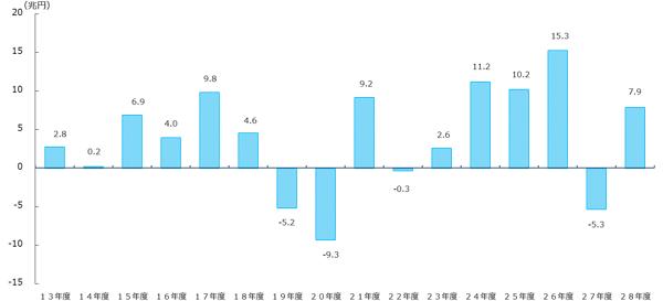 グラフ:年金積立金全体の収益(単年度)