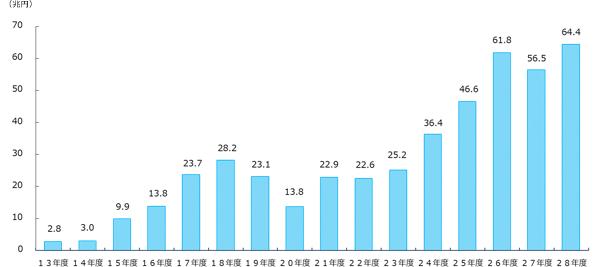 グラフ:年金積立金全体の収益(累積)