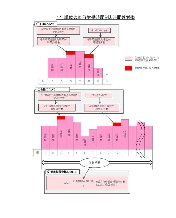 変形 労働 時間 制 変形労働時間制 - Wikipedia