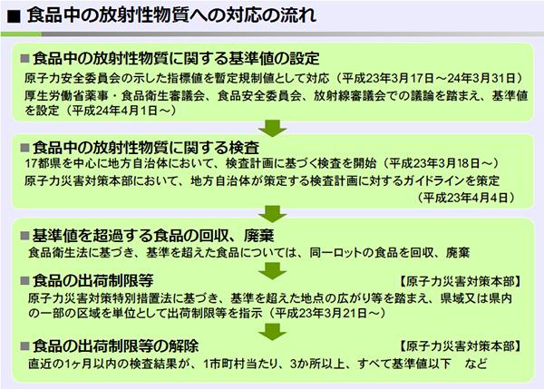 (図)食品中の放射性物質への対応の流れ