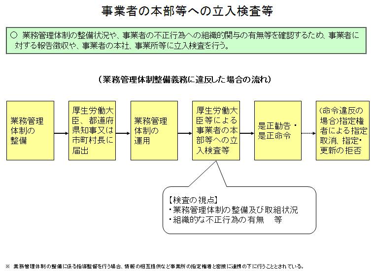 前へ 次へ ホーム   政策について   分野別の政策一覧   福祉・... 事業者の本部等への