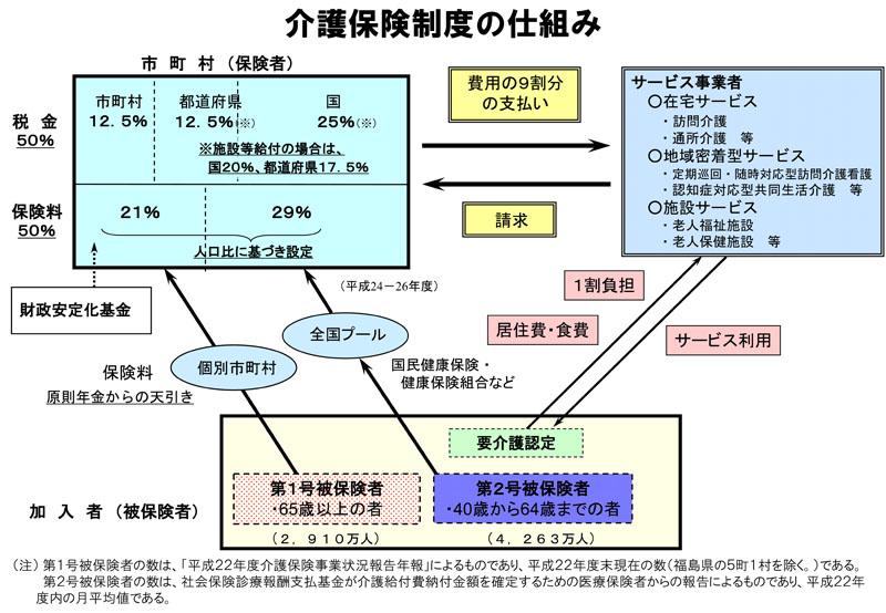 介護保険制度の仕組み|厚生労働省