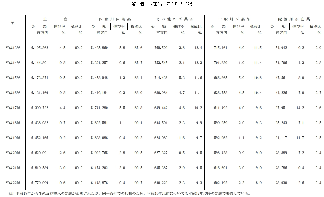第1表 医薬品生産金額の推移|厚...