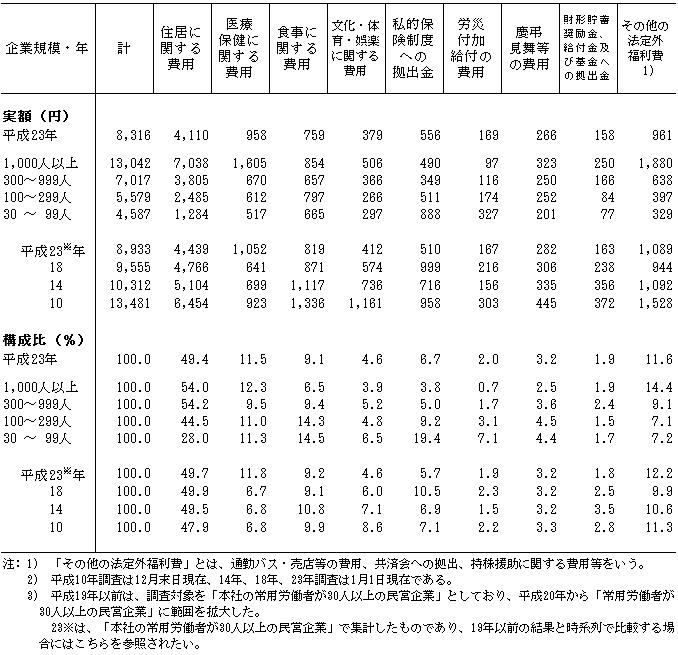 結果の概要|平成23年就労条件総...